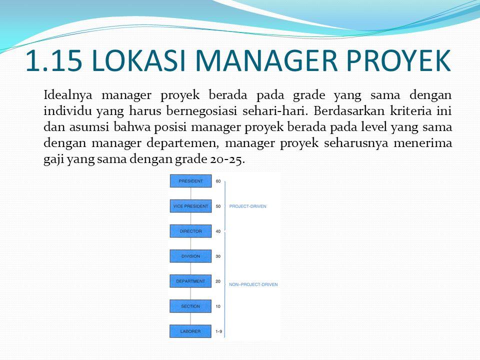 1.15 LOKASI MANAGER PROYEK Idealnya manager proyek berada pada grade yang sama dengan individu yang harus bernegosiasi sehari-hari. Berdasarkan kriter