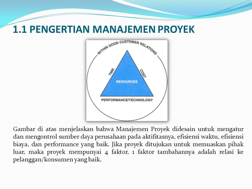 1.1 PENGERTIAN MANAJEMEN PROYEK Gambar di atas menjelaskan bahwa Manajemen Proyek didesain untuk mengatur dan mengontrol sumber daya perusahaan pada a