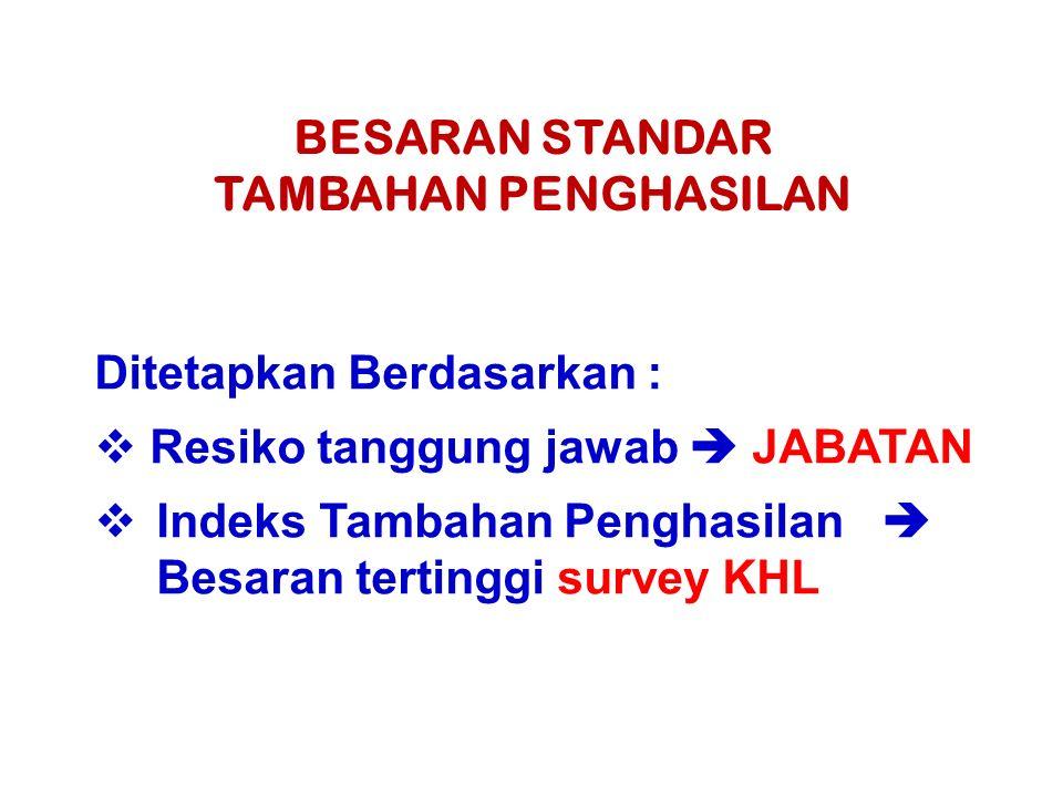 Ditetapkan Berdasarkan :  Resiko tanggung jawab  JABATAN  Indeks Tambahan Penghasilan  Besaran tertinggi survey KHL BESARAN STANDAR TAMBAHAN PENGH