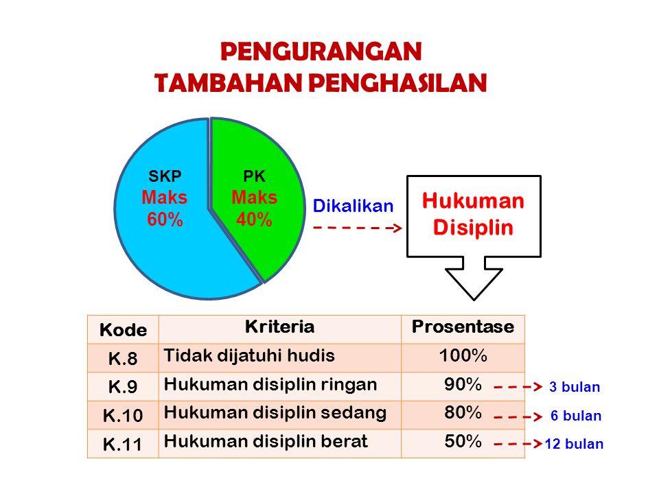 PENGURANGAN TAMBAHAN PENGHASILAN Kode KriteriaProsentase K.8 Tidak dijatuhi hudis100% K.9 Hukuman disiplin ringan90% K.10 Hukuman disiplin sedang80% K