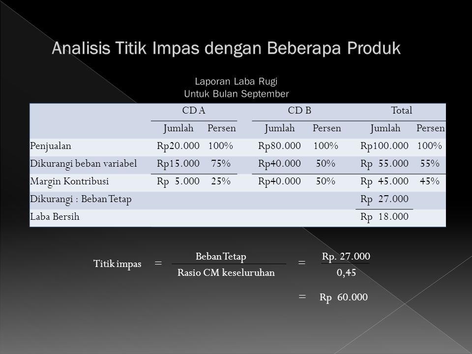 CD A CD B Total Jumlah Persen Jumlah Persen Jumlah Persen Penjualan Rp20.000100% Rp80.000100% Rp100.000100% Dikurangi beban variabel Rp15.00075% Rp40.