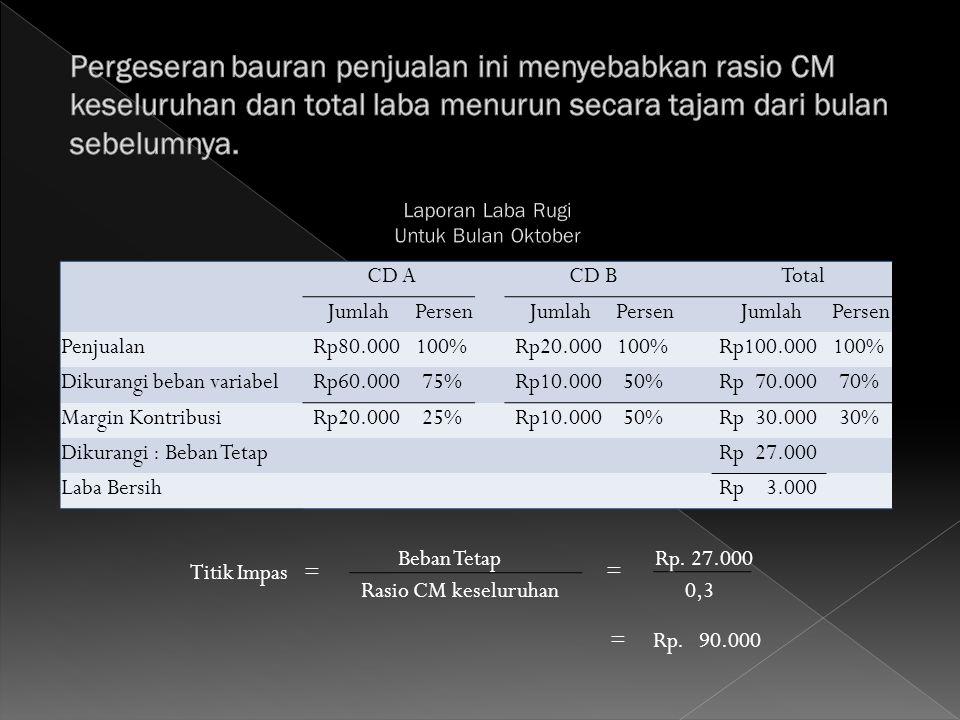 CD A CD B Total Jumlah Persen Jumlah Persen Jumlah Persen Penjualan Rp80.000100% Rp20.000100% Rp100.000100% Dikurangi beban variabel Rp60.00075% Rp10.