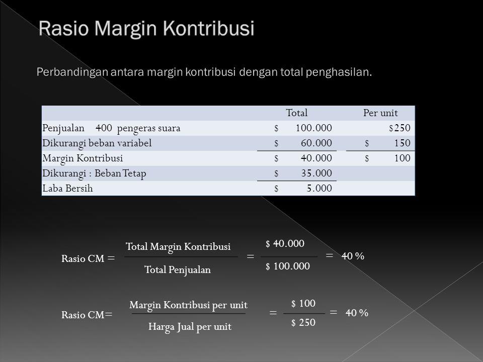 Total Per unit Penjualan400pengeras suara $ 100.000 $250 Dikurangi beban variabel $ 60.000 $ 150 Margin Kontribusi $ 40.000 $ 100 Dikurangi : Beban Te