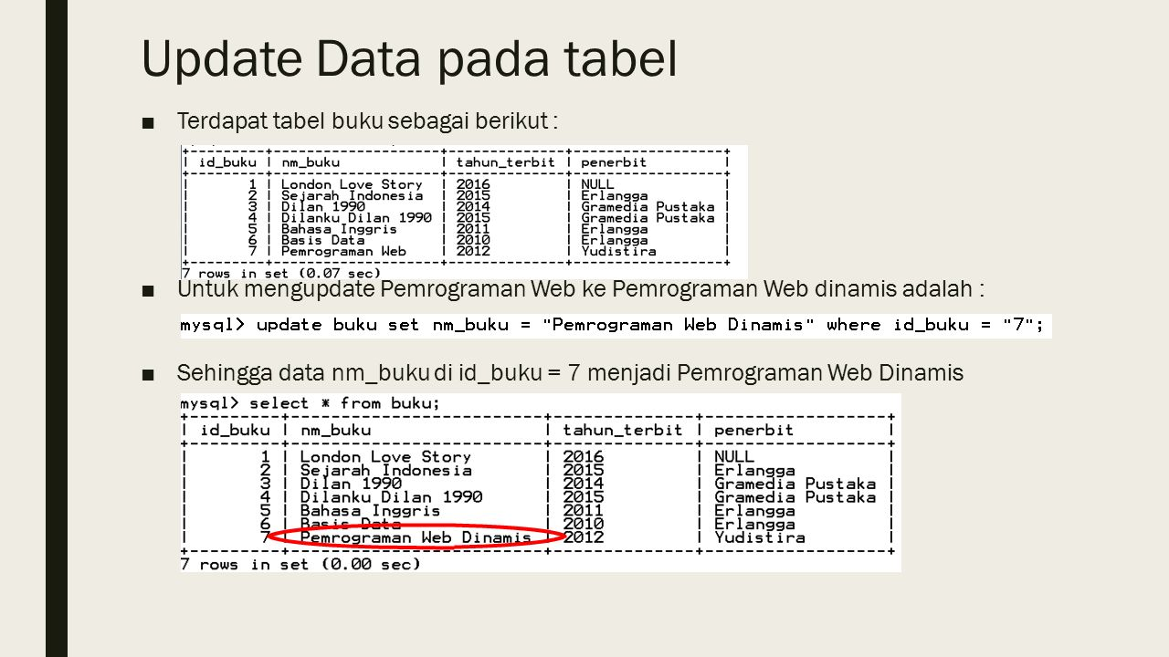 Update Data pada tabel ■Terdapat tabel buku sebagai berikut : ■Untuk mengupdate Pemrograman Web ke Pemrograman Web dinamis adalah : ■Sehingga data nm_buku di id_buku = 7 menjadi Pemrograman Web Dinamis