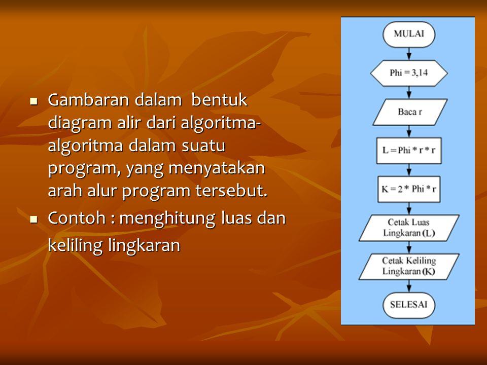 Gambaran dalam bentuk diagram alir dari algoritma- algoritma dalam suatu program, yang menyatakan arah alur program tersebut. Gambaran dalam bentuk di