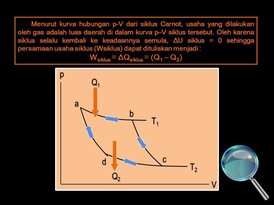 Menurut kurva hubungan p-V dari siklus Carnot, usaha yang dilakukan oleh gas adalah luas daerah di dalam kurva p–V siklus tersebut.