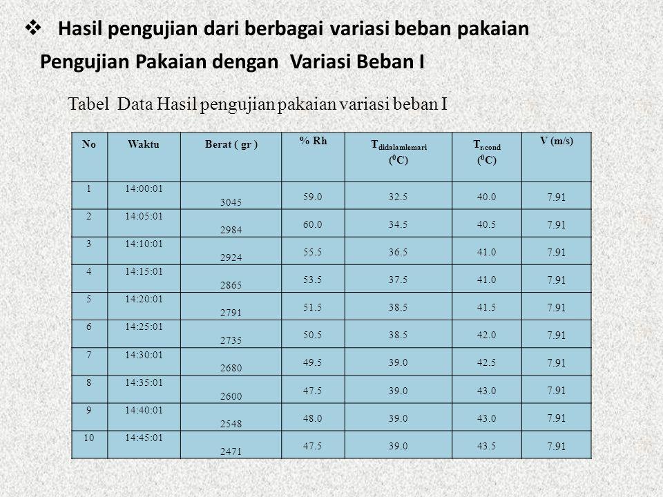  Hasil pengujian dari berbagai variasi beban pakaian Pengujian Pakaian dengan Variasi Beban I Tabel Data Hasil pengujian pakaian variasi beban I NoWa