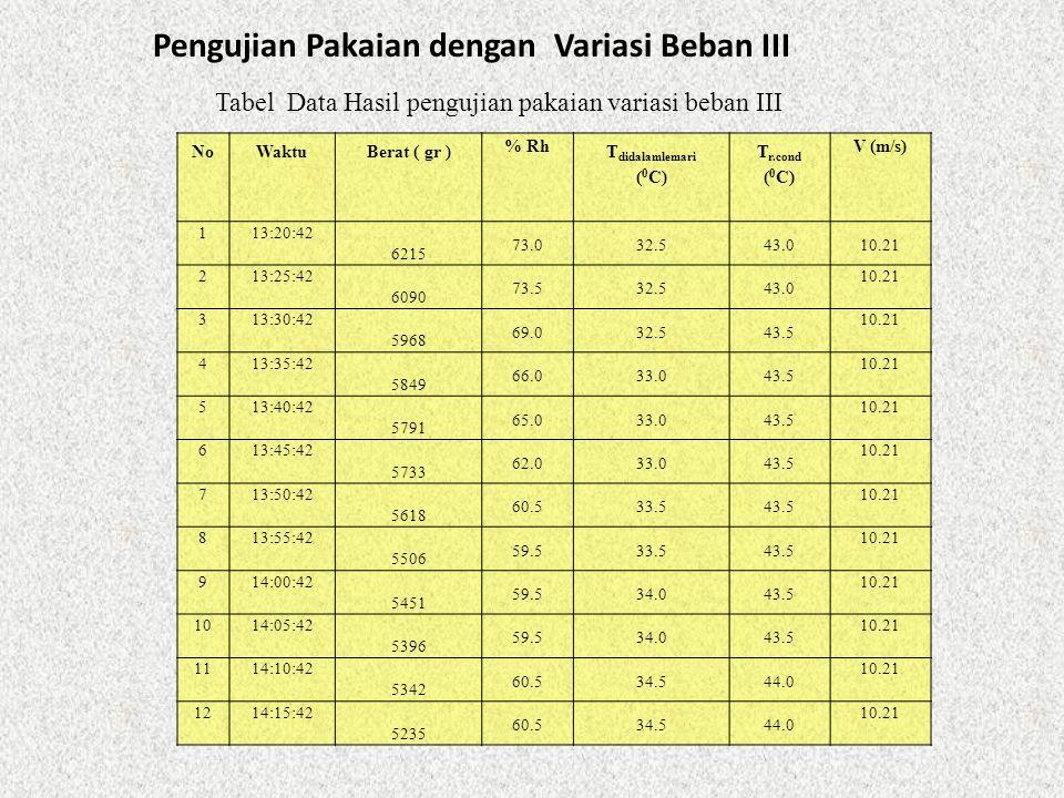 Pengujian Pakaian dengan Variasi Beban III Tabel Data Hasil pengujian pakaian variasi beban III NoWaktuBerat ( gr ) % Rh T didalamlemari ( 0 C) T r.co