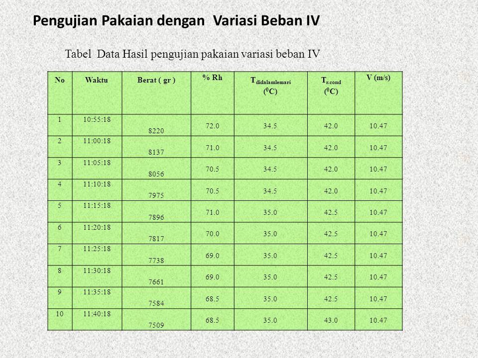 Pengujian Pakaian dengan Variasi Beban IV NoWaktuBerat ( gr ) % Rh T didalamlemari ( 0 C) T r.cond ( 0 C) V (m/s) 110:55:18 8220 72.034.542.010.47 211