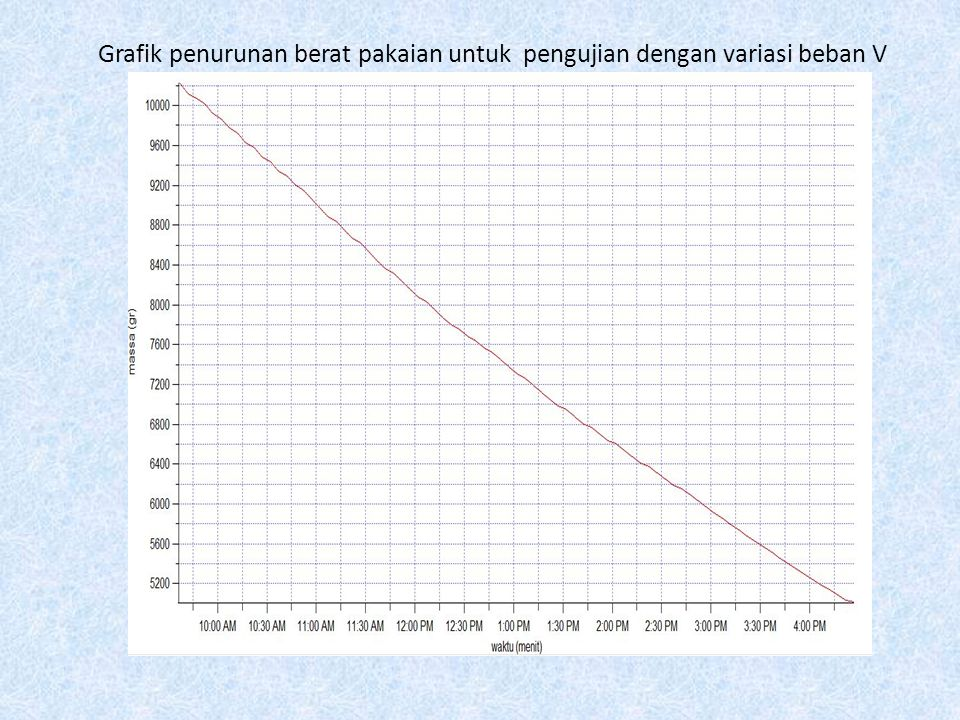Grafik penurunan berat pakaian untuk pengujian dengan variasi beban V