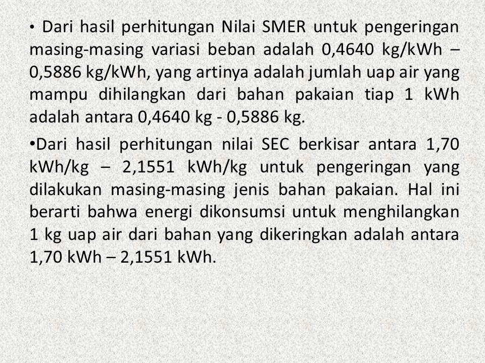 Dari hasil perhitungan Nilai SMER untuk pengeringan masing-masing variasi beban adalah 0,4640 kg/kWh – 0,5886 kg/kWh, yang artinya adalah jumlah uap a
