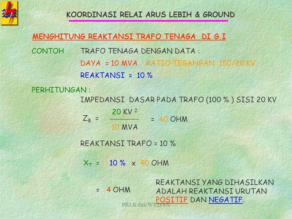 PRI.K dan WYD SN KOORDINASI RELAI ARUS LEBIH & GROUND DASAR HITUNGANNYA DAYA DISISI 150 KV = DAYA DISISI 20 KV MVA SISI 150 = MVA SISI 20 KV KV 1 2 Z1Z1 KV 2 2 Z2Z2 = KALAU KV 1 = 150 KV DAN Z 1 = 45 OHM, DAN KV 2 = 20 KVMAKA Z 2 = 20 2 150 2 x 45 OHM = 0.8 OHM, SEHINGGA GAMBARNYA 20 KV 0.8 OHM IMPEDANSI INI BERKALU UNTUK URUTAN POSITIF DAN NEGATIF