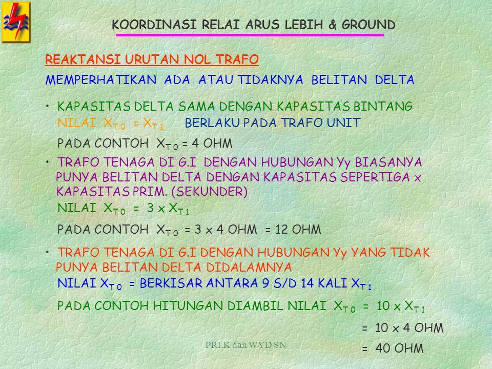 PRI.K dan WYD SN KOORDINASI RELAI ARUS LEBIH & GROUND MENGHITUNG REAKTANSI TRAFO TENAGA DI G.I CONTOHTRAFO TENAGA DENGAN DATA : DAYA = 10 MVARATIO TEGANGAN 150/20 KV REAKTANSI = 10 % PERHITUNGAN : IMPEDANSI DASAR PADA TRAFO (100 % ) SISI 20 KV Z B = 20 KV 2 10 MVA = 40 OHM REAKTANSI TRAFO = 10 % X T =10 %x 40 OHM = 4 OHM REAKTANSI YANG DIHASILKAN ADALAH REAKTANSI URUTAN POSITIF DAN NEGATIF.