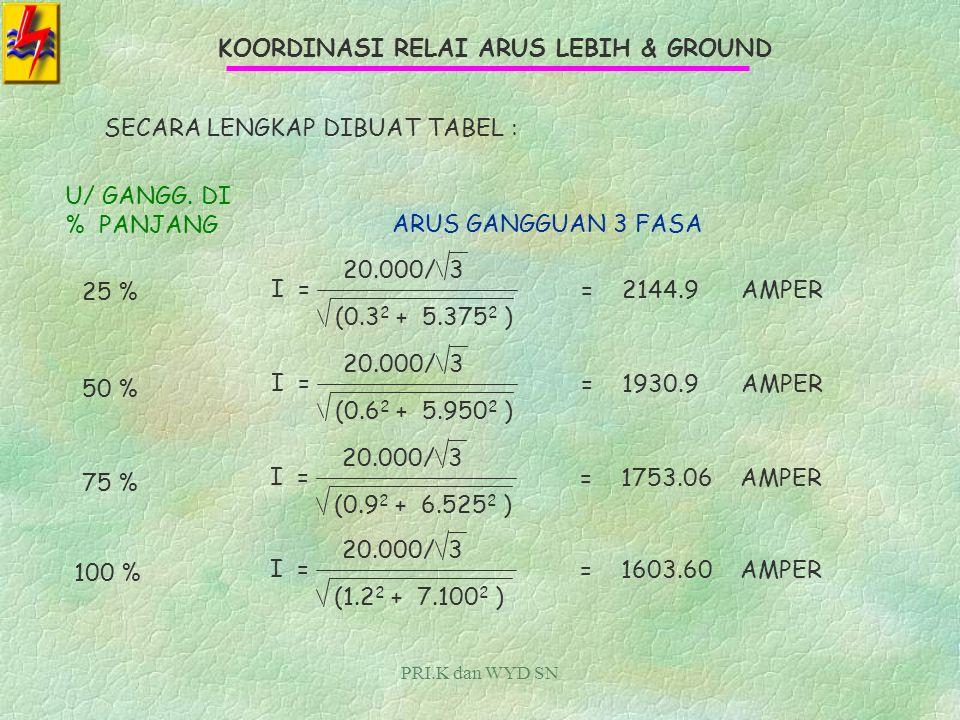 PRI.K dan WYD SN KOORDINASI RELAI ARUS LEBIH & GROUND PERHITUNGAN ARUS GANGGUAN : GANGGUAN TIGA FASA : RUMUSNYA : V Z I = V =TEGANGAN FASA - NETRAL Z =IMPEDANSI Z 1 ekivalen GANGGUAN DI 25 % PANJANG PENYULANGI = 20.000/ 3 (0.3 + j 5.375) IMPEDANSI MASIH DALAM KOMPLEKS KARENA ARUS DIAMBIL MAGNITUTENYA I = 20.000/ 3 (0.3 2 + 5.375 2 ) = 2144.9AMPER