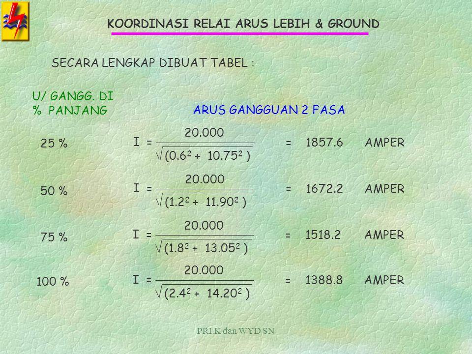 PRI.K dan WYD SN KOORDINASI RELAI ARUS LEBIH & GROUND GANGGUAN DUA FASA : RUMUSNYA : V Z I = V =TEGANGAN FASA - FASA Z =IMPEDANSI ( Z 1 + Z 2 ) ekivalen GANGGUAN DI 25 % PANJANG PENYULANGI = 20.000 2*(0.3 + j 5.375) KARENA Z 1 = Z 2, MAKAZ 1 + Z 2 = 2Z 1 IMPEDANSI MASIH DALAM KOMPLEKS ARUS YANG AKAN DIMANFAATKAN = MAGNITUTENYA I = 20.000 (0.6 2 + 10.75 2 ) = 1857.6AMPER