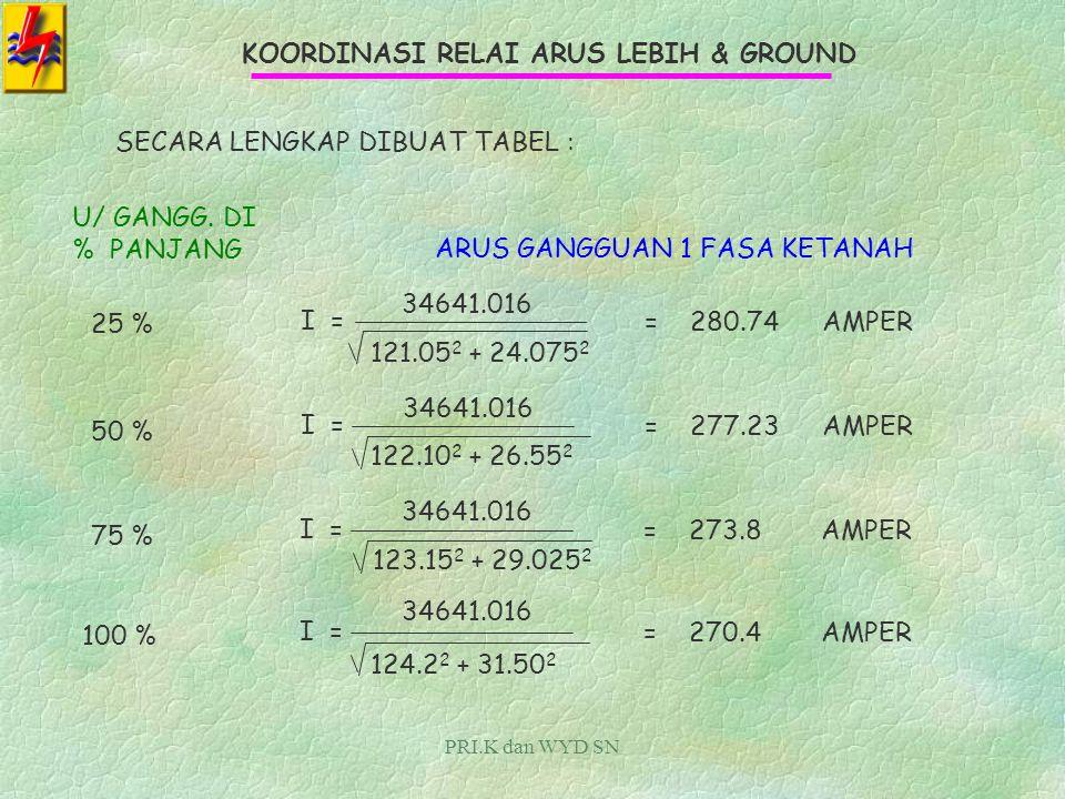 PRI.K dan WYD SN KOORDINASI RELAI ARUS LEBIH & GROUND GANGGUAN SATU FASA KETANAH : RUMUSNYA : V Z I = V =3 x TEGANGAN FASA Z =IMPEDANSI ( Z 1 + Z 2 + Z 0 ) eki GANGGUAN DI 25 % PANJANG PENYULANG I = 2*(0.3 + j 5.375) 20.000/ 3 + (120.45 + j 13.325) (Z 1 + Z 2 ) eki = 2 x Z 1 eki Z 0 eki = DIAMBIL DARI HITUNGAN TERDAHULU 3 x I = 34641.016 121.05 + j 24.075 = 34641.016 121.05 2 + 24.075 2 = 280.74AMPER