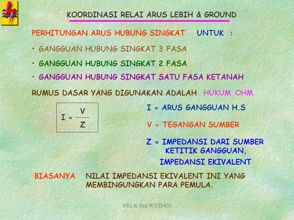 PRI.K dan WYD SN KOORDINASI RELAI ARUS LEBIH & GROUND U/ % PANJANG 25 % IMPEDANSI Z 0 0.25 x10 KM x(0.18 + j 0.53) OHM/KM =(0.45 + j 1.325) OHM 50 % 0.50 x10 KM x(0.18 + j 0.53) OHM/KM =(0.90 + j 2.650) OHM 75 % 0.75 x10 KM x(0.18 + j 0.53) OHM/KM =(1.35 + j 3.975) OHM 100 % 1.00 x10 KM x(0.18 + j 0.53) OHM/KM =(1.8 + j 5.300) OHM IMPEDANSI URUTAN NOL, DIHITUNG MENGHITUNG IMPEDANSI EKIVALEN Z 1 eki DAN Z 2 eki DAPAT LANGSUNG DIHITUNG SESUAI LOKASI GANGGUAN, DENGAN MENJUMLAHKAN Z S + Z T + % Z L