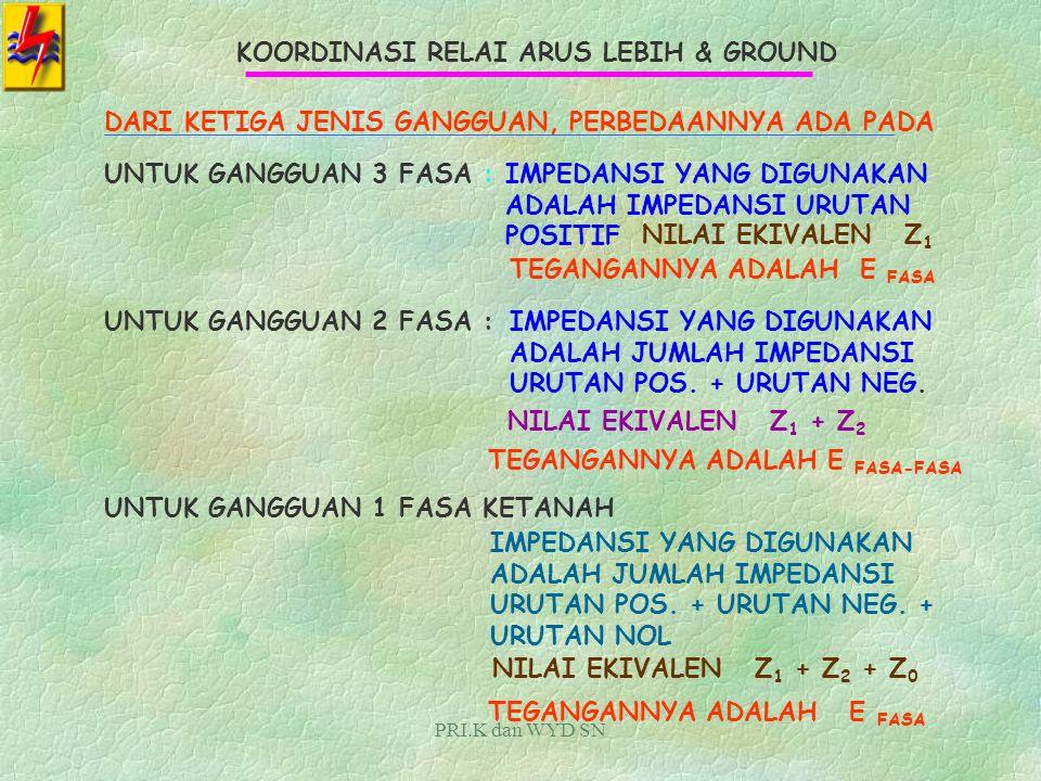 PRI.K dan WYD SN KOORDINASI RELAI ARUS LEBIH & GROUND PERHITUNGAN ARUS HUBUNG SINGKATUNTUK : GANGGUAN HUBUNG SINGKAT 3 FASA GANGGUAN HUBUNG SINGKAT 2