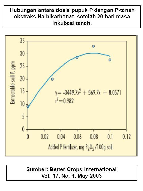 Hubungan antara dosis pupuk P dengan P-tanah ekstraks Na-bikarbonat setelah 20 hari masa inkubasi tanah.