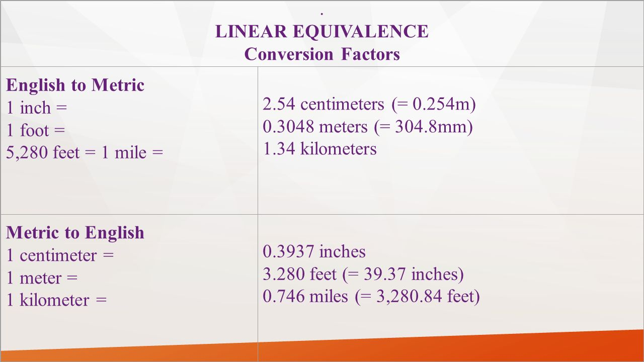 . LINEAR EQUIVALENCE Conversion Factors English to Metric 1 inch = 1 foot = 5,280 feet = 1 mile = 2.54 centimeters (= 0.254m) 0.3048 meters (= 304.8mm) 1.34 kilometers Metric to English 1 centimeter = 1 meter = 1 kilometer = 0.3937 inches 3.280 feet (= 39.37 inches) 0.746 miles (= 3,280.84 feet)