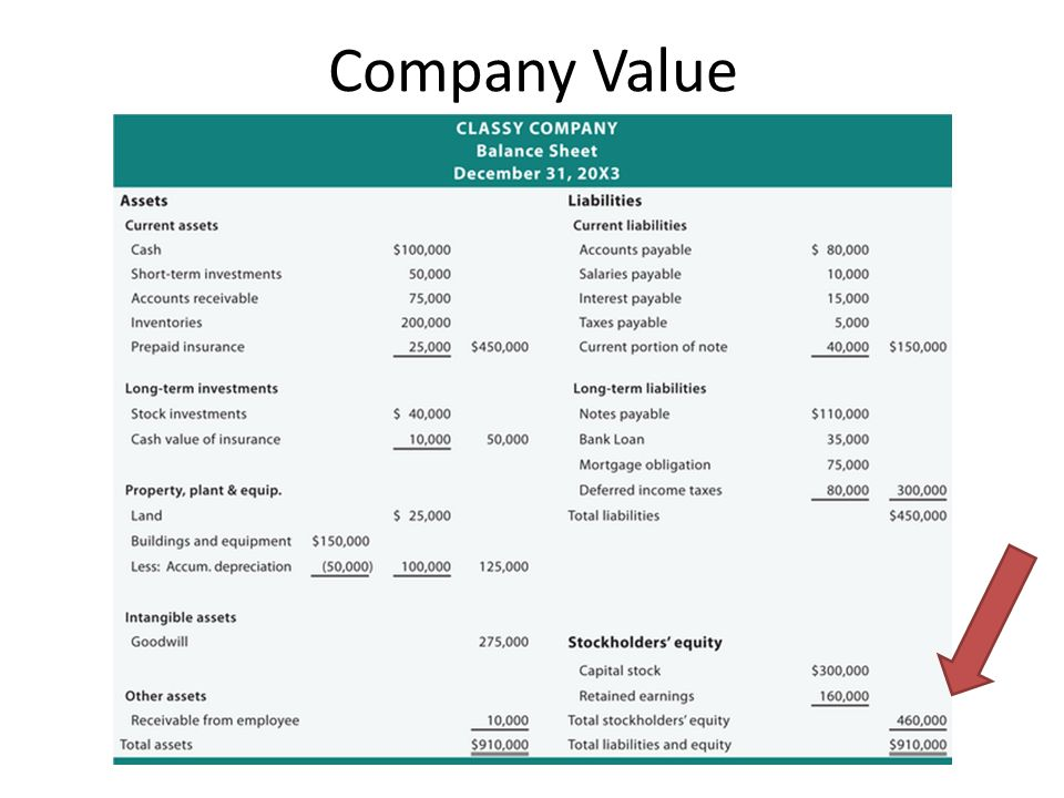 Company Value