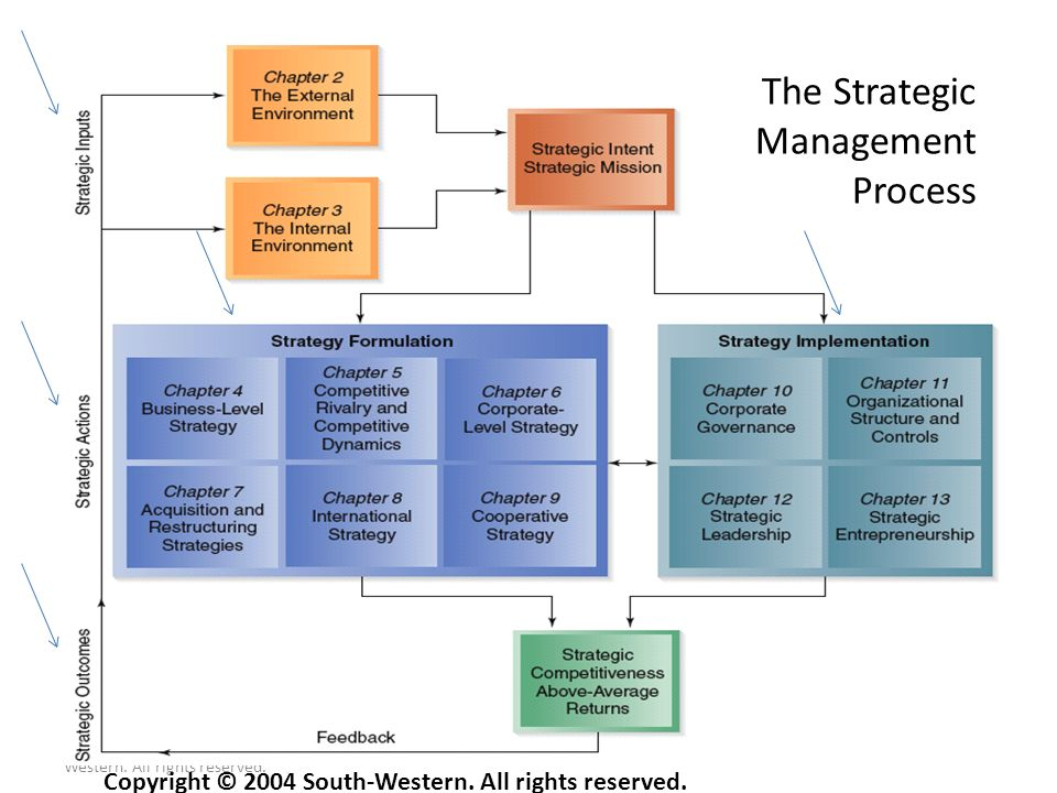 Copyright © 2004 South- Western. All rights reserved. 1–36 Figure 1.1 The Strategic Management Process Copyright © 2004 South-Western. All rights rese