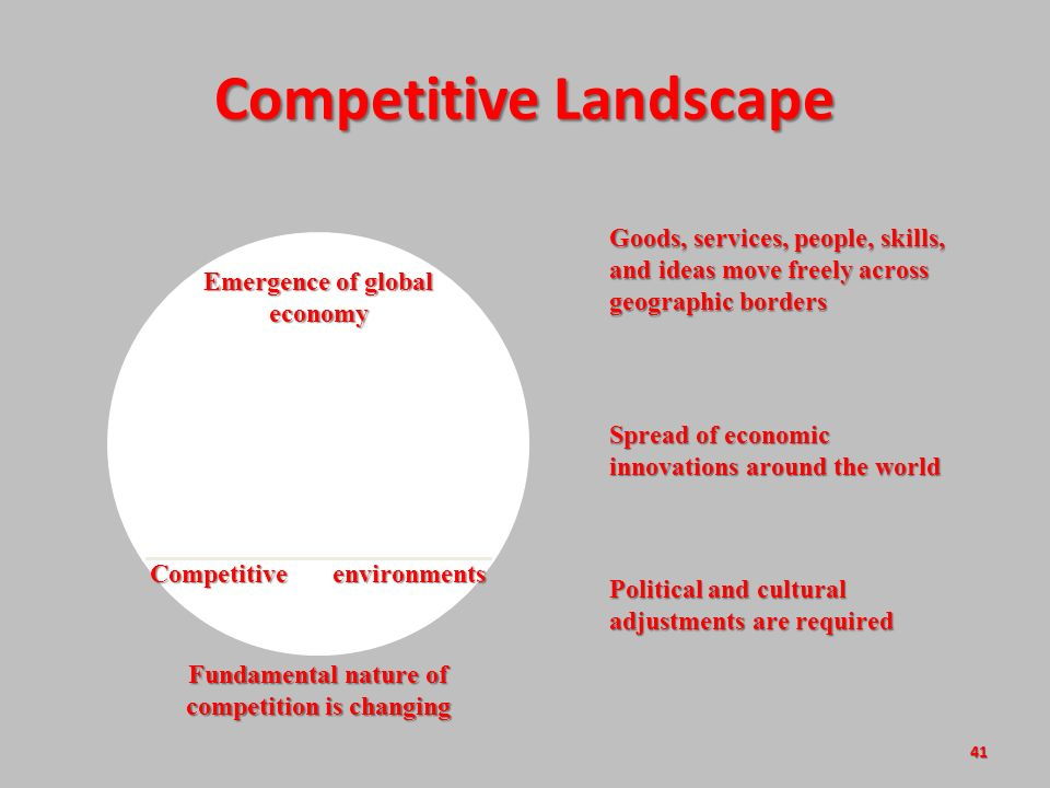 41 Fundamental nature of competition is changing Competitive environments Competitive Landscape Emergence of global economy Goods, services, people, skills, and ideas move freely across geographic borders Spread of economic innovations around the world Political and cultural adjustments are required