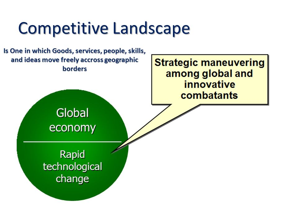 Competitive Landscape Is One in which Goods, services, people, skills, and ideas move freely accross geographic borders