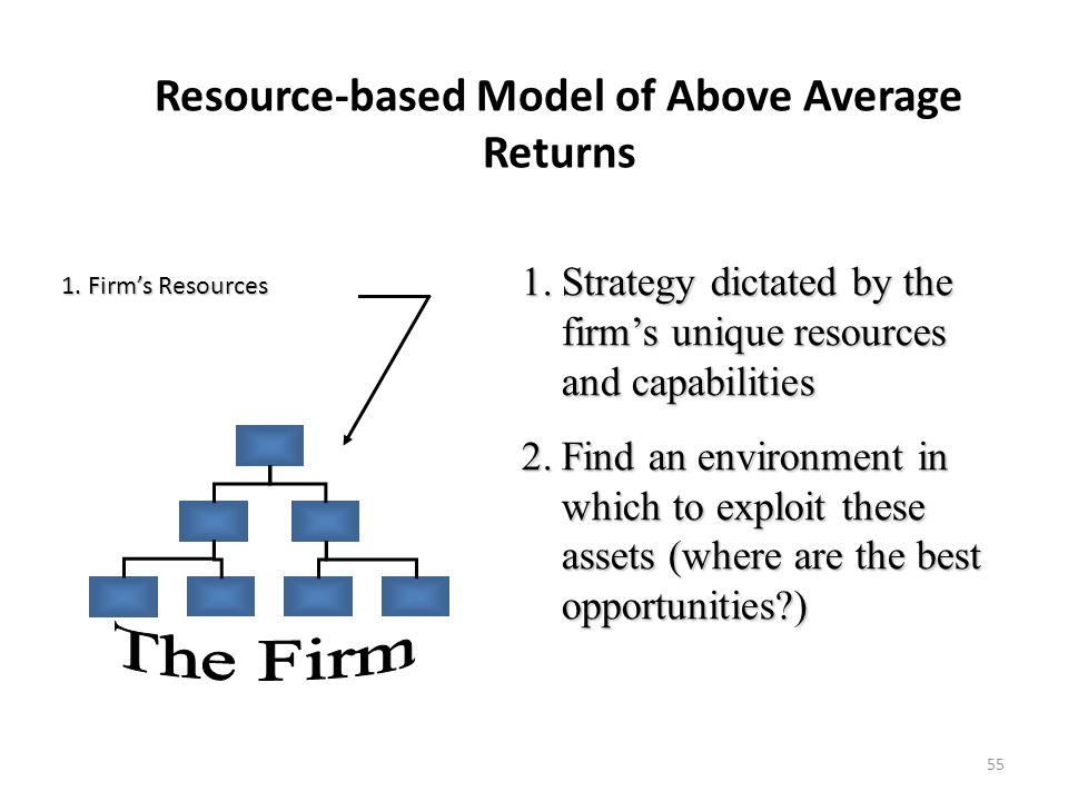 55 1.Strategy dictated by the firm's unique resources and capabilities 2.Find an environment in which to exploit these assets (where are the best oppo