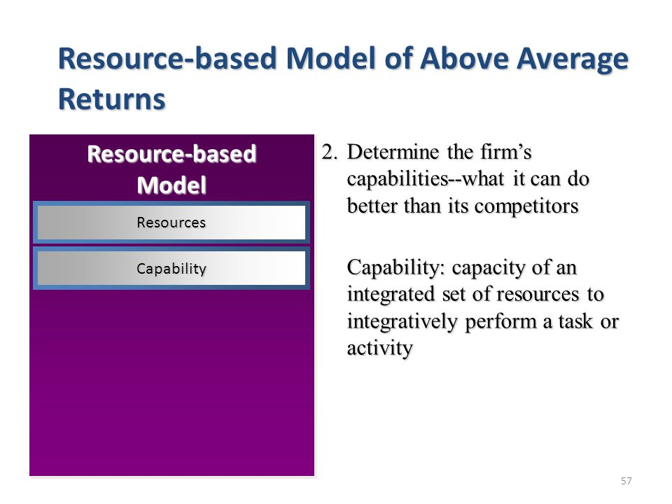 57 2.Determine the firm's capabilities--what it can do better than its competitors Capability: capacity of an integrated set of resources to integratively perform a task or activity Resource-based Model of Above Average Returns Resource-basedModel Resources Capability