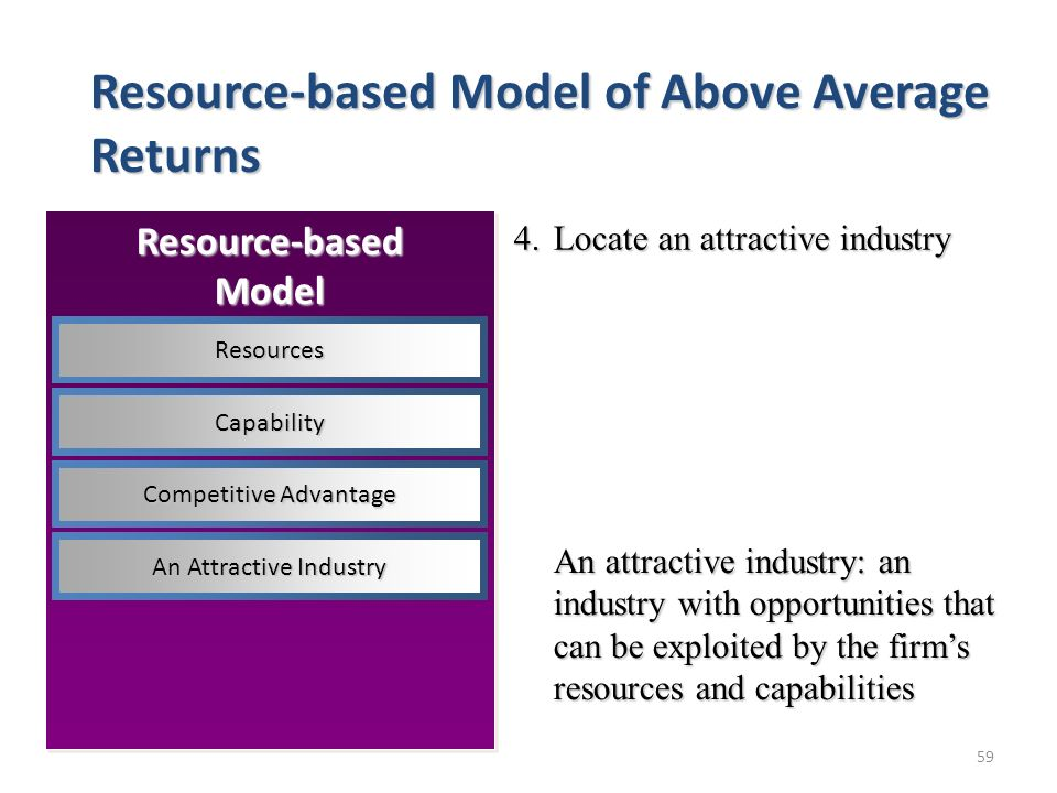 59 4.Locate an attractive industry An attractive industry: an industry with opportunities that can be exploited by the firm's resources and capabilities Resource-based Model of Above Average Returns Resource-basedModel Resources Capability Competitive Advantage An Attractive Industry