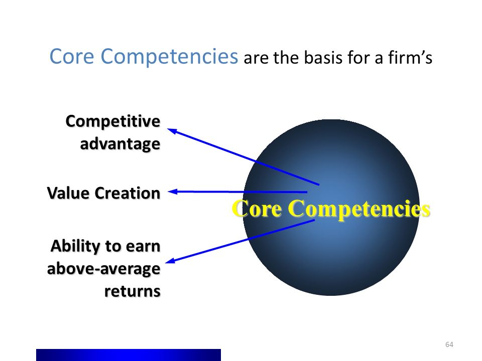 64 Core Competencies are the basis for a firm's Competitive advantage Value Creation Ability to earn above-average returns Core Competencies