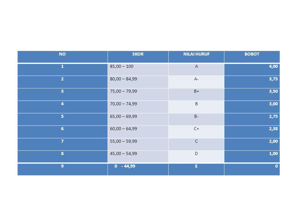 Pertemuan ke :MateriBahan 1Dasar-dasar Manajemen StrategiBuku 3: 1 dan 2 2Evolusi Manajemen StrategiBuku 1: 1 3Lingkungan EkternalBuku 2: 2 4Presentasi Lingkunan EkternalBuku 2: 2 5Lingkungan InternalBuku 2: 3 6Presentasi Lingkungan InternalBuku 2: 3 7Review dan Kuis 8UTS 9Business Level strategy dan Corporate Level StrategyBuku 2: 4 dan 6 10Identifikasi Key Success FactorBuku 1: 4 11Perancangan Pengukuran Performance of Business Process untuk tumbuh secara berkelanjutan Buku 1: 8 dan 9 Buku 2:12 Buku 3: 9 dan 6 12Perancangan Pengukuran Performance of Business Process untuk tumbuh secara berkelanjutan Buku 1: 8 dan 9 Buku 2:12 Buku 3: 9 dan 6 13Kuis 14Management Strategi dan EntrepreneurshipBuku 2: 13 15Management Strategi dan Family BusinessBuku 1:3 16UAS +kumpul paper