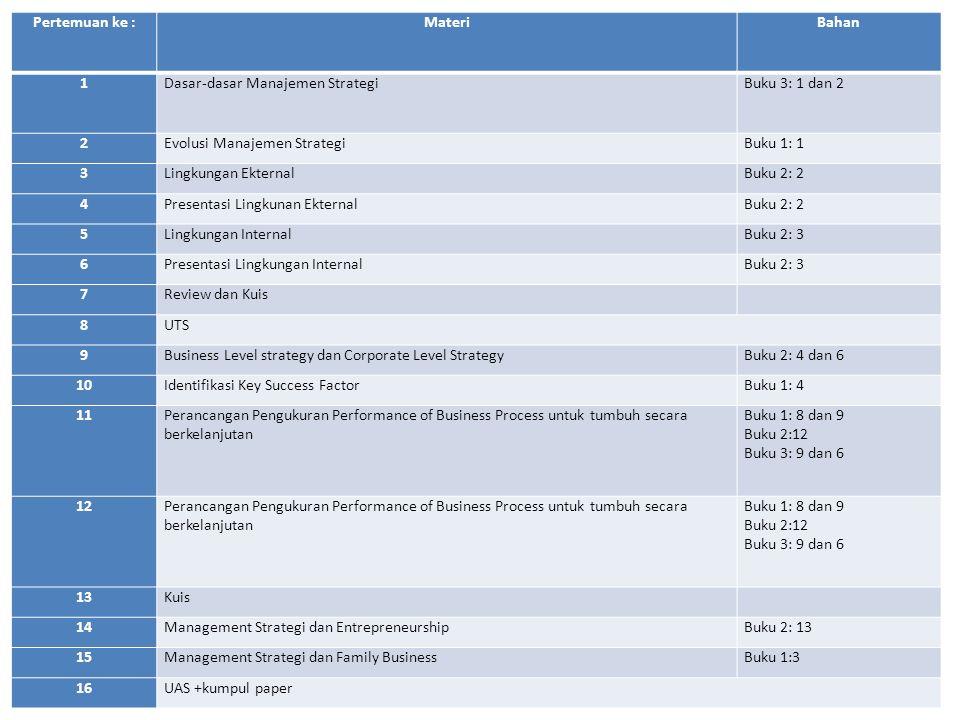 Pertemuan ke :MateriBahan 1Dasar-dasar Manajemen StrategiBuku 3: 1 dan 2 2Evolusi Manajemen StrategiBuku 1: 1 3Lingkungan EkternalBuku 2: 2 4Presentas