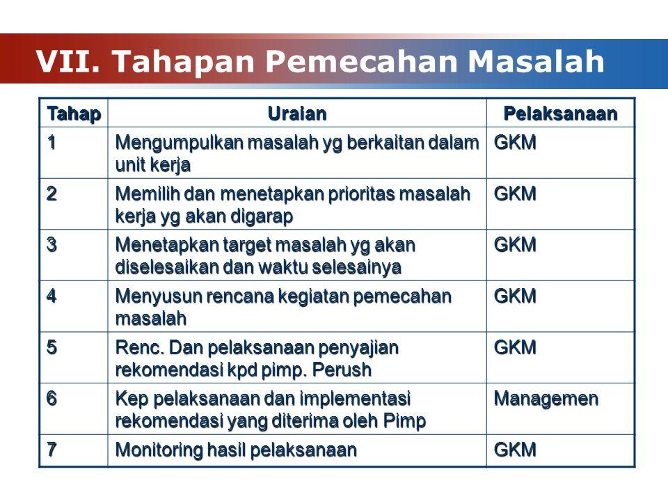 VII. Tahapan Pemecahan Masalah TahapUraianPelaksanaan 1 Mengumpulkan masalah yg berkaitan dalam unit kerja GKM 2 Memilih dan menetapkan prioritas masa