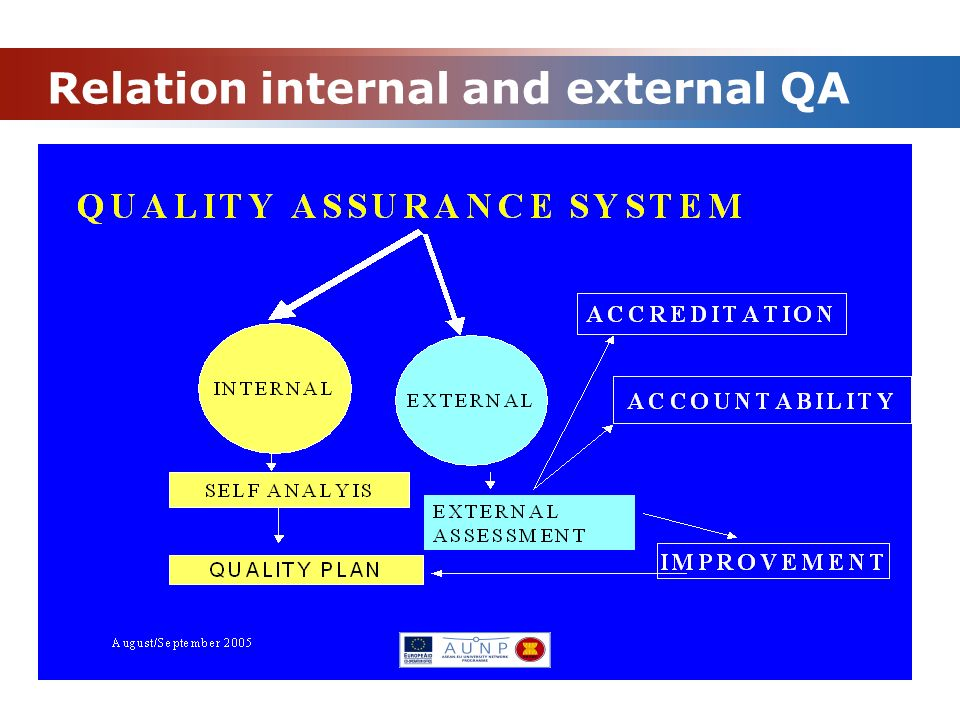 Relation internal and external QA