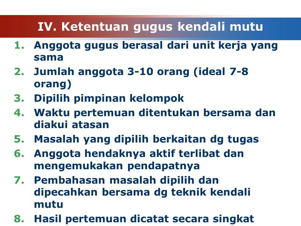 IV. Ketentuan gugus kendali mutu 1.Anggota gugus berasal dari unit kerja yang sama 2.Jumlah anggota 3-10 orang (ideal 7-8 orang) 3.Dipilih pimpinan ke