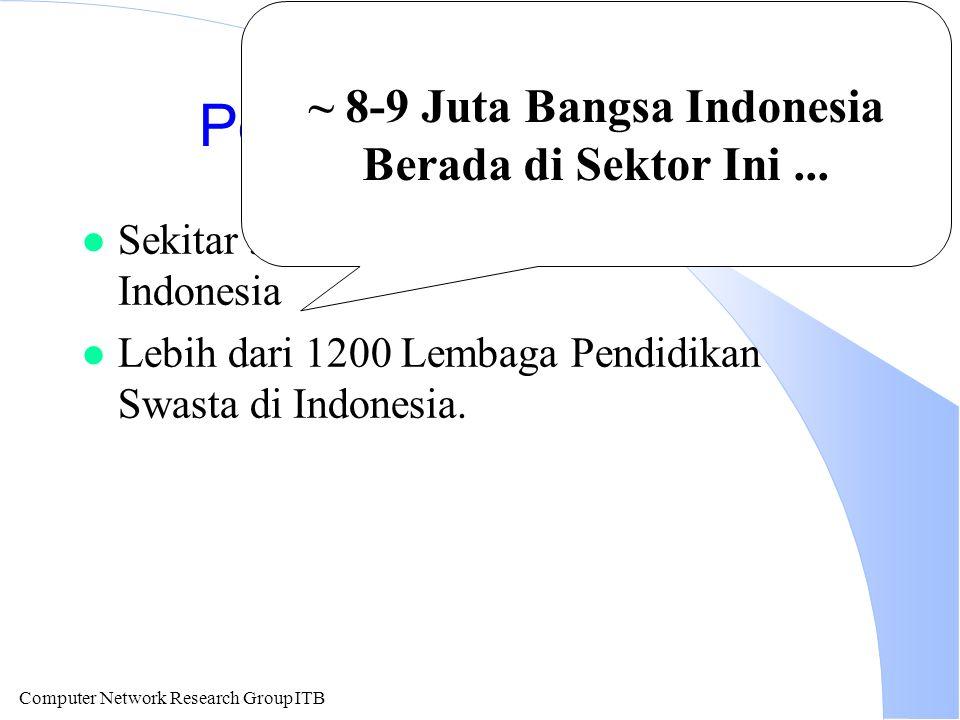 Computer Network Research Group ITB Pengembangan SDM l Sekitar 50-75 Universitas Negeri di Indonesia l Lebih dari 1200 Lembaga Pendidikan Swasta di In