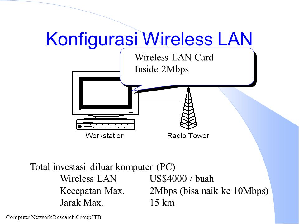 Computer Network Research Group ITB Konfigurasi Wireless LAN Wireless LAN Card Inside 2Mbps Total investasi diluar komputer (PC) Wireless LAN US$4000