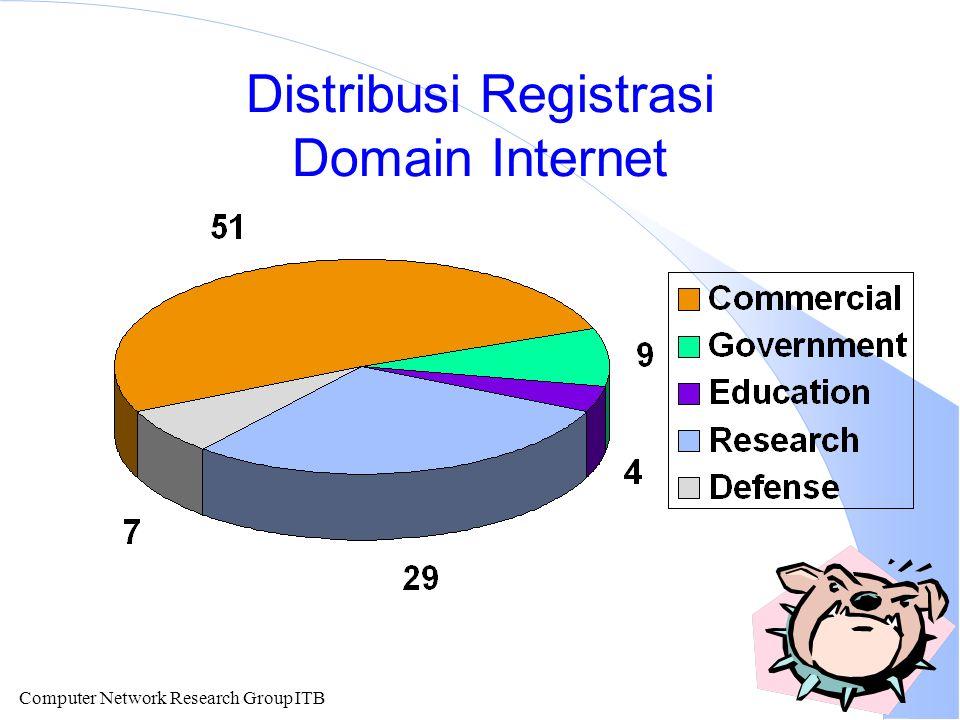 Computer Network Research Group ITB Pengembangan SDM l Sekitar 50-75 Universitas Negeri di Indonesia.