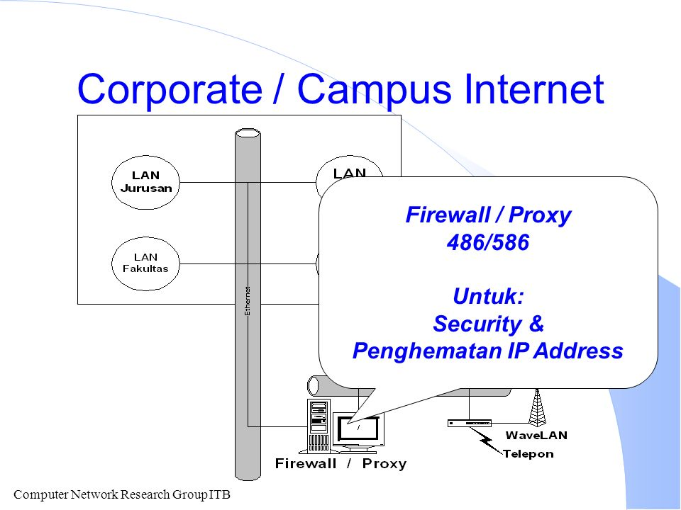 Computer Network Research Group ITB Corporate / Campus Internet Firewall / Proxy 486/586 Untuk: Security & Penghematan IP Address