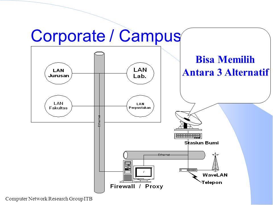 Computer Network Research Group ITB Corporate / Campus Internet Bisa Memilih Antara 3 Alternatif