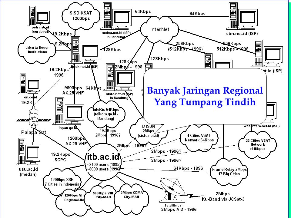 Computer Network Research Group ITB Indonesia Internet Topology Banyak Jaringan Regional Yang Tumpang Tindih
