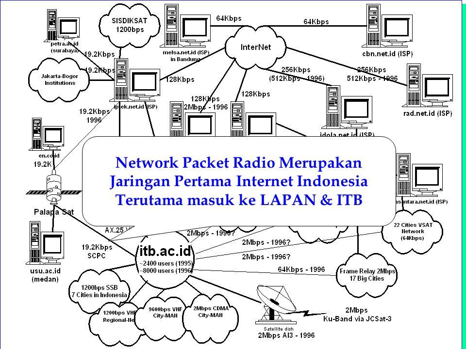 Computer Network Research Group ITB Indonesia Internet Topology Network Packet Radio Merupakan Jaringan Pertama Internet Indonesia Terutama masuk ke L