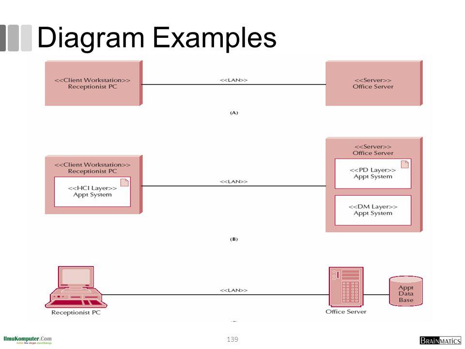 Diagram Examples 139
