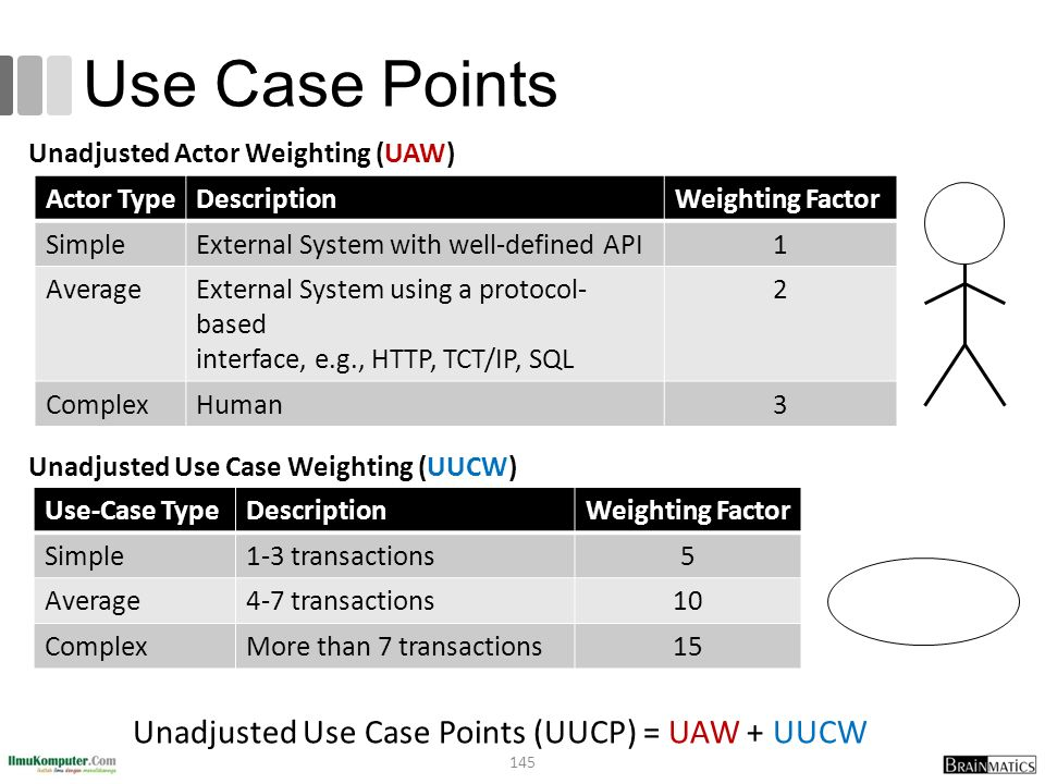 Use Case Points Actor TypeDescriptionWeighting Factor SimpleExternal System with well-defined API1 AverageExternal System using a protocol- based interface, e.g., HTTP, TCT/IP, SQL 2 ComplexHuman3 Use-Case TypeDescriptionWeighting Factor Simple1-3 transactions5 Average4-7 transactions10 ComplexMore than 7 transactions15 Unadjusted Use Case Points (UUCP) = UAW + UUCW Unadjusted Use Case Weighting (UUCW) Unadjusted Actor Weighting (UAW) 145