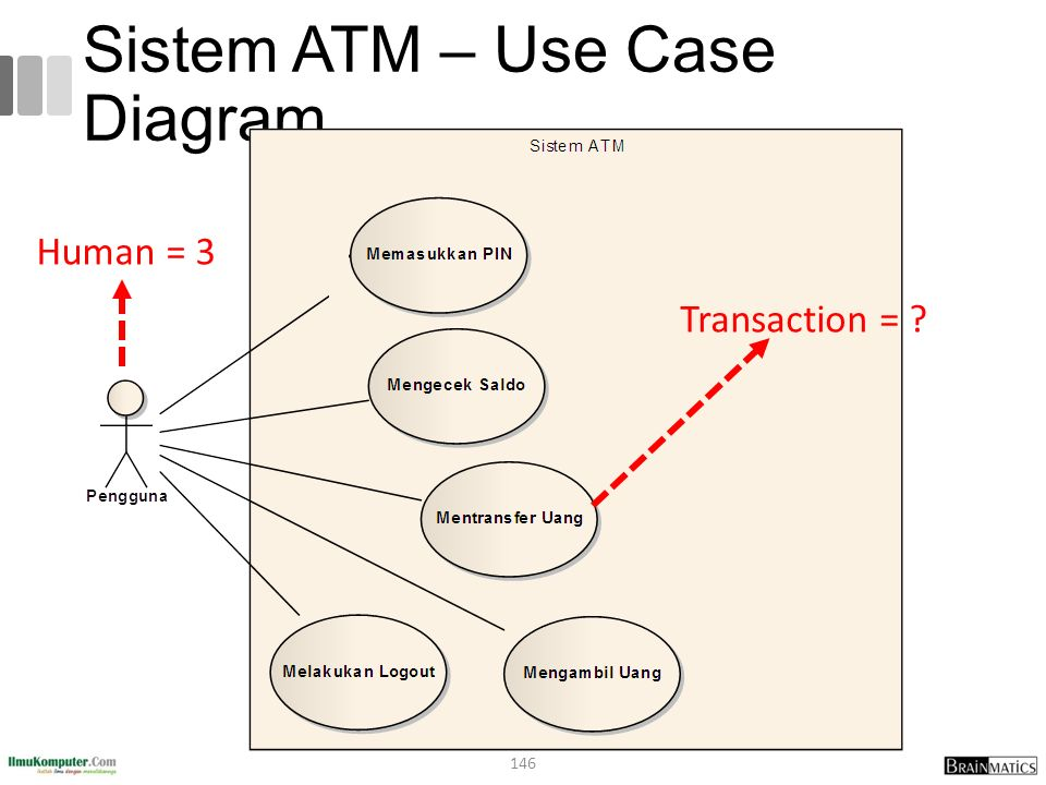 Sistem ATM – Use Case Diagram 146 Human = 3 Transaction =