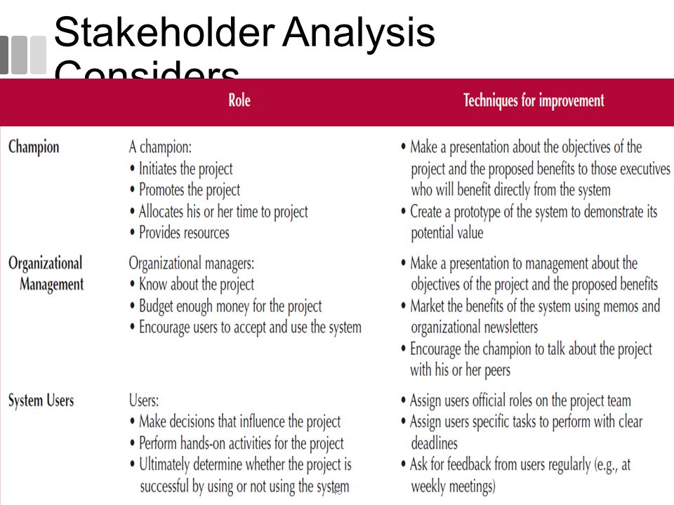 Stakeholder Analysis Considers 45