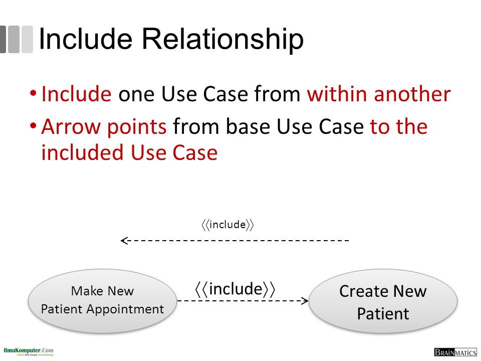 Include Relationship Include one Use Case from within another Arrow points from base Use Case to the included Use Case  include  Create New Patient Make New Patient Appointment