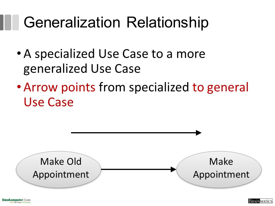 Generalization Relationship A specialized Use Case to a more generalized Use Case Arrow points from specialized to general Use Case Make Appointment Make Old Appointment
